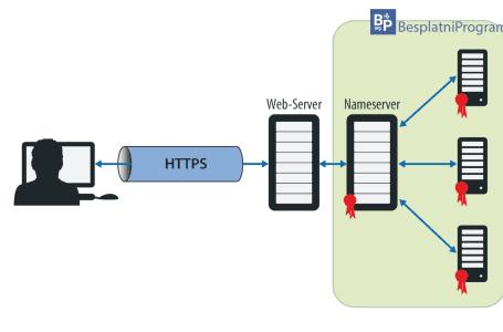 Kako omugućiti DNS over HTTPS (DoH)?