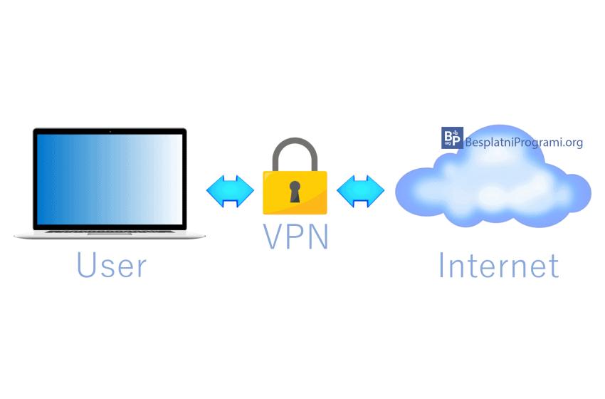 VPN – prednosti i nedostaci